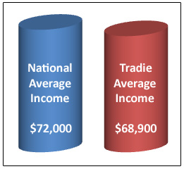 Average annual tradesman income compared to the national average.