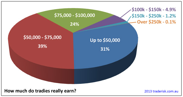 Income bands showing how much tradies earn.