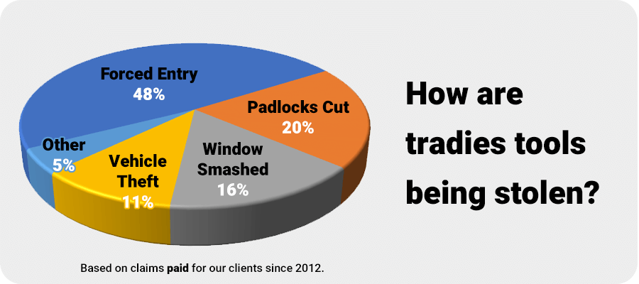 Chart showing how tradies tools are stolen