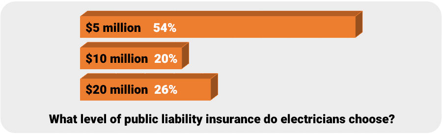 Chart showing how much insurance electricians choose