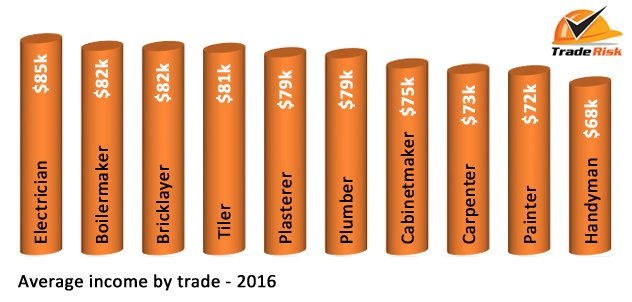 How much did tradies earn in 2016