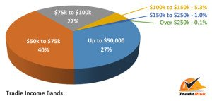Average Tradie Income Bands 2014