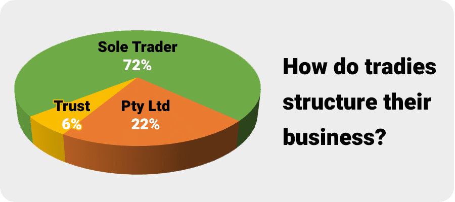 Chart - Tradie Business Structures 2019