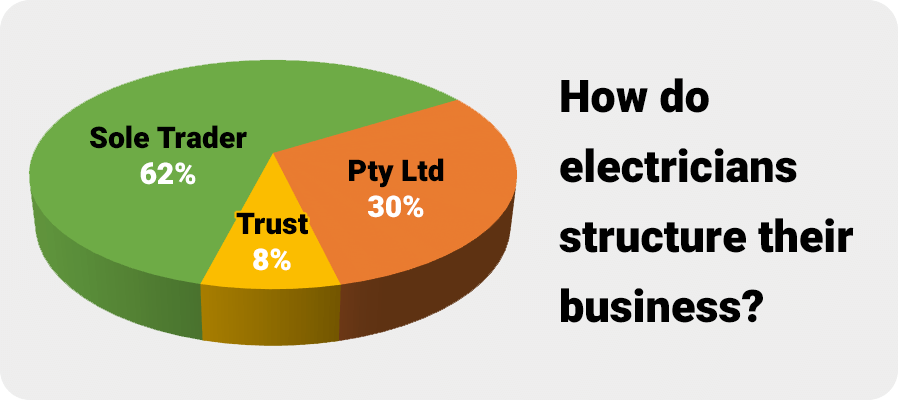 Chart - Electrical contractor business structures