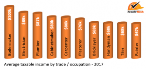 How much did tradies earn in 2017