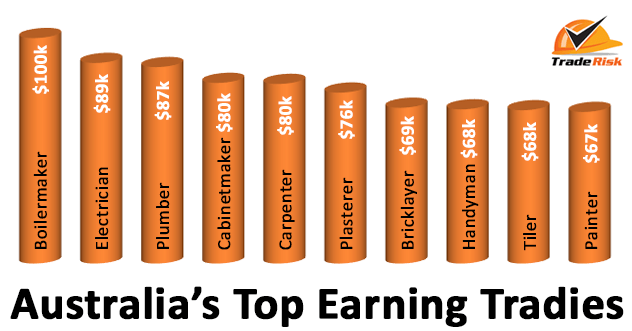 How much do tradies really earn