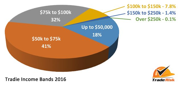 Tradie Incomes 2016