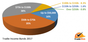 Tradie Incomes 2017