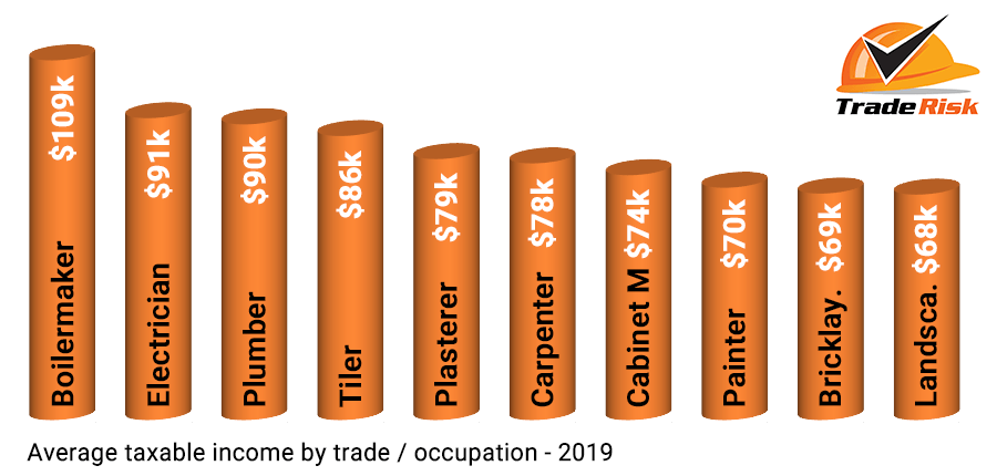 Average Income by Trade - 2019