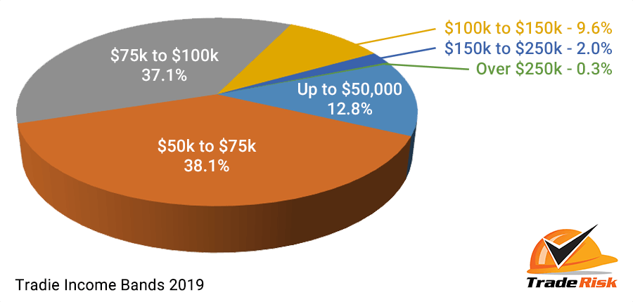 Average tradie income bands - 2019