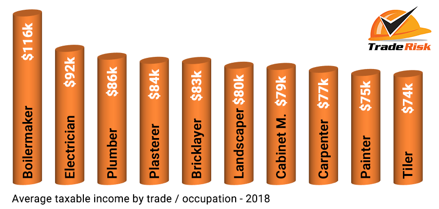 How Much Do Tradies Really Earn? - Trade Risk