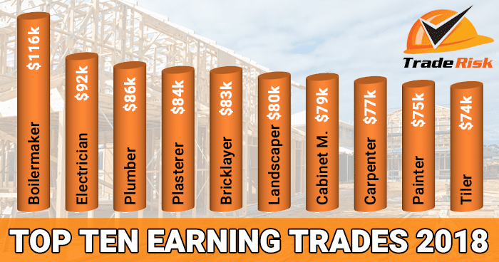 How much do tradies earn