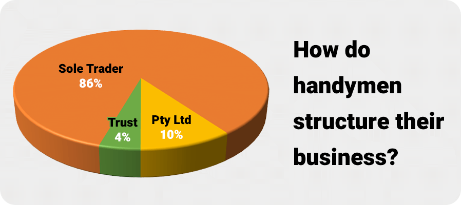 Chart - Handyman Business Structures