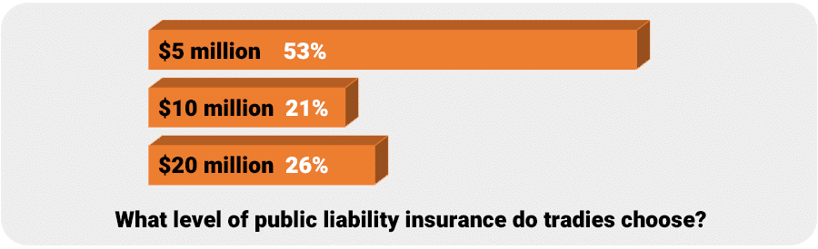 Chart - How much public liability insurance do i need