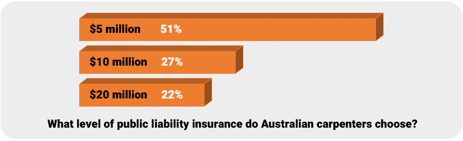 How much public liability insurance do carpenters need - chart