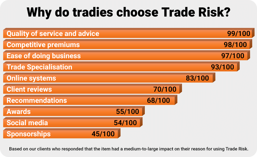 Why tradies choose Trade Risk for their insurance
