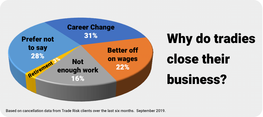 Chart - Why do tradies go out of business